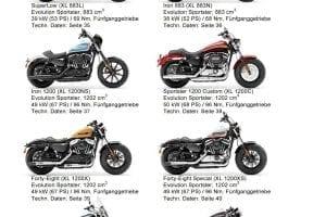 Harley-Davidson Sportster Modellübersicht