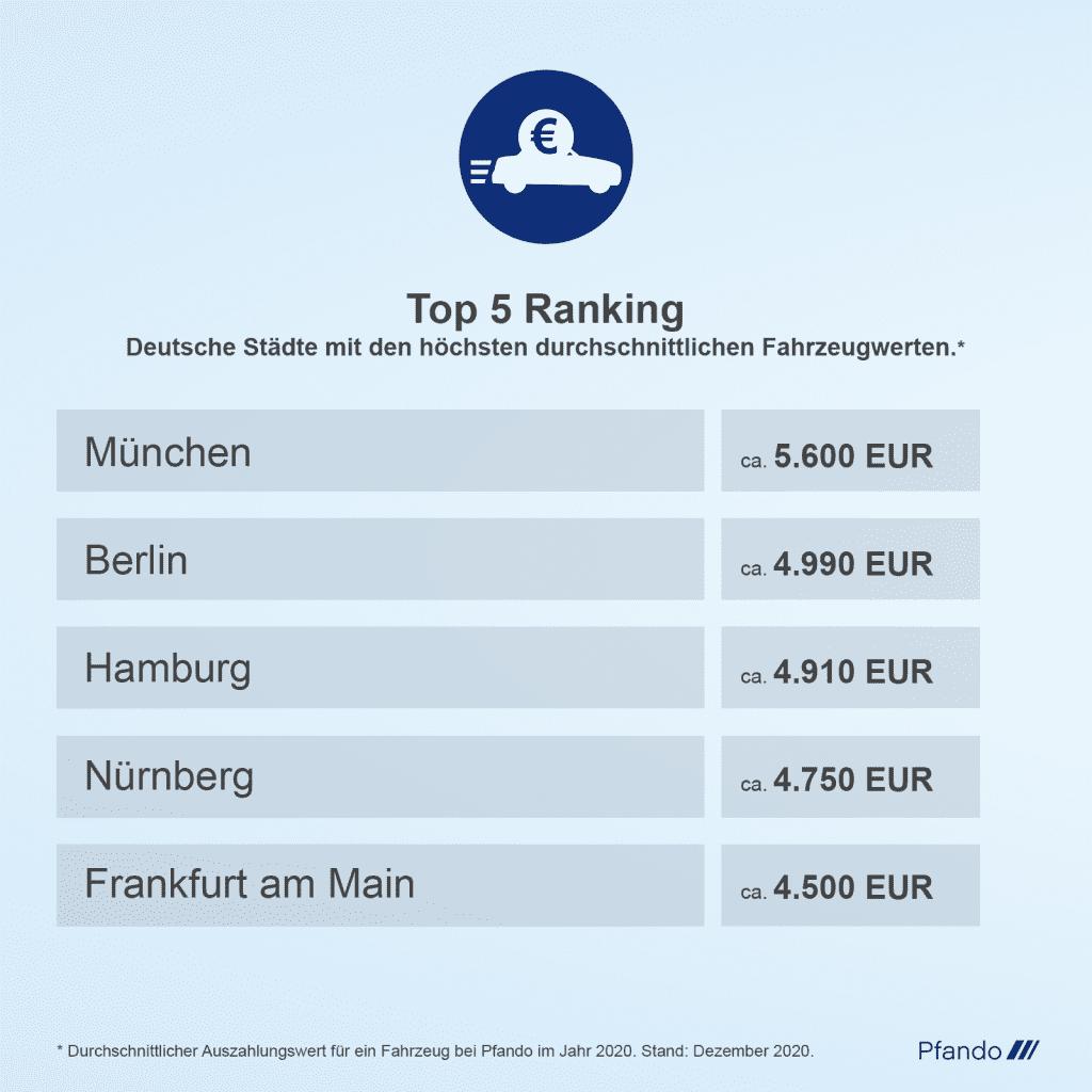 Top 5 Ranking: Millionenstädte Hamburg, Berlin und München mit höchsten Fahrzeugwerten