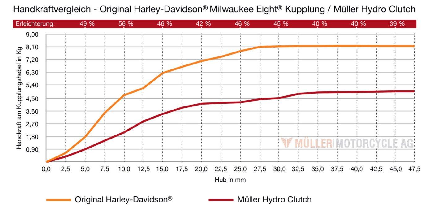 Hydro Clutch Diagramm H-D Modelle 2021