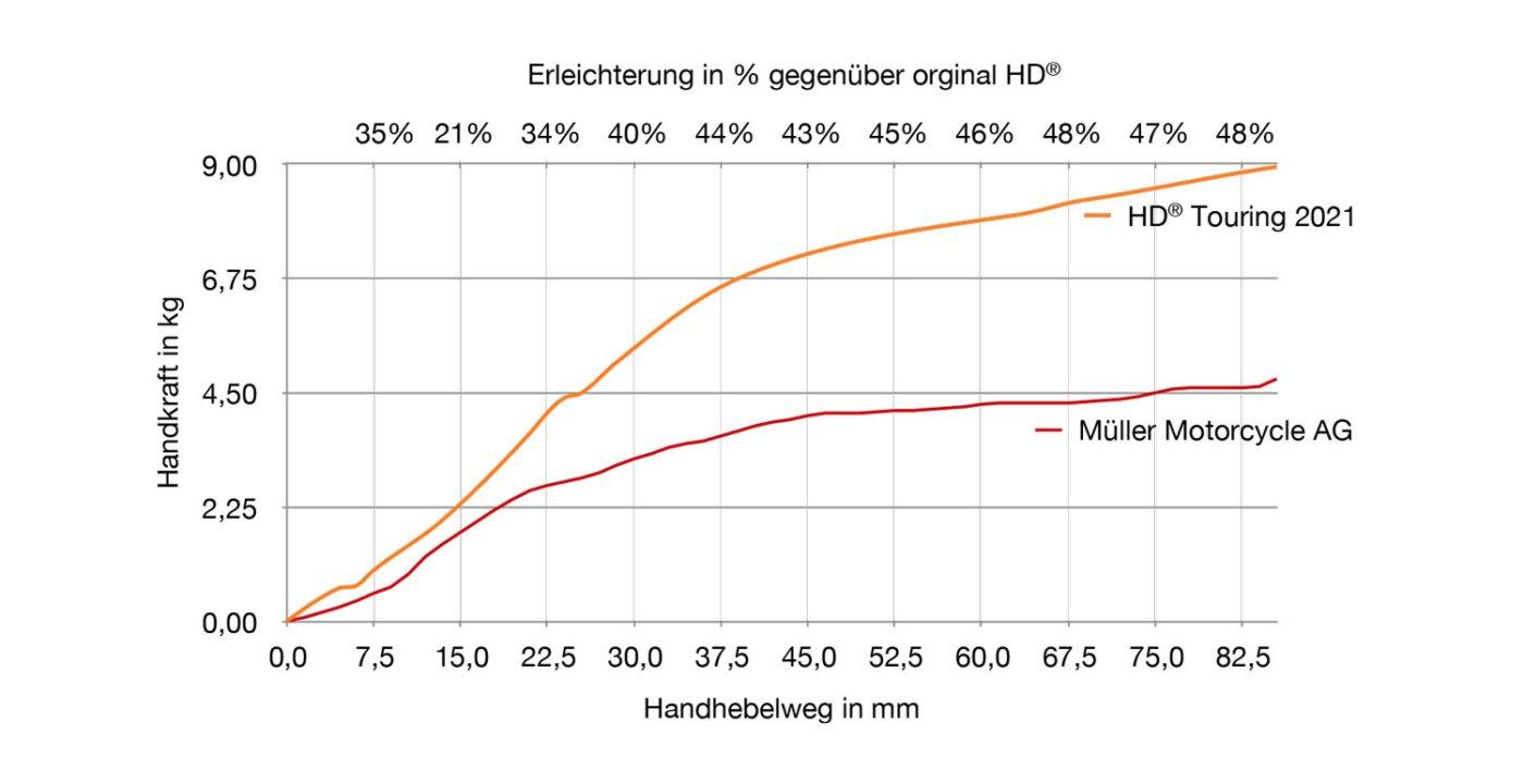 Power Clutch Diagramm H-D Modelle 2021